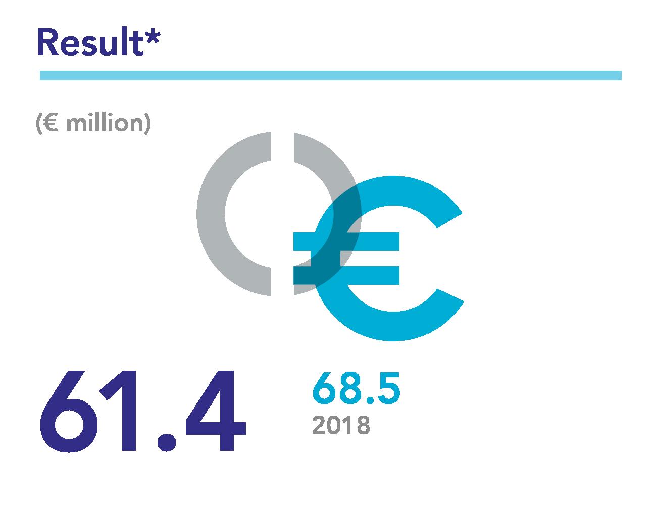 Results 2019: 61.4 million euros