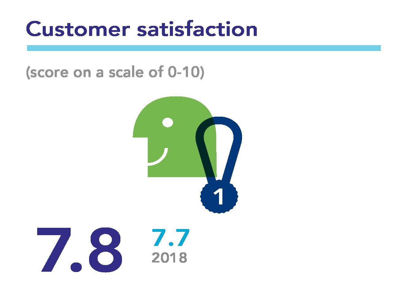 Baken Customer Satisfaction