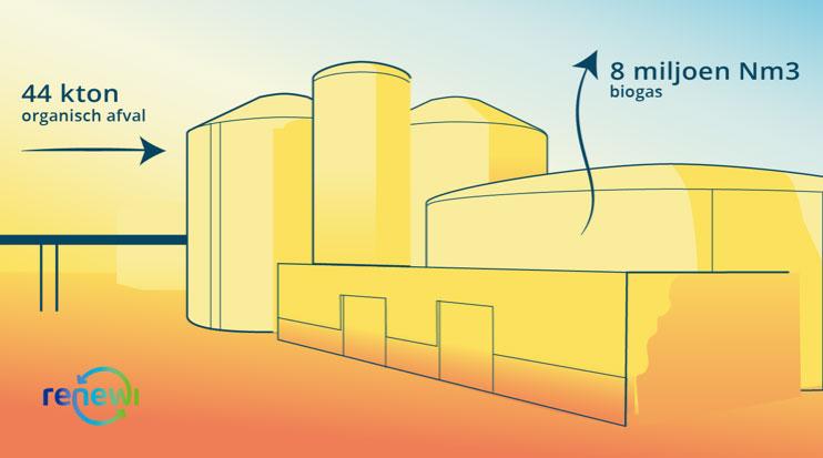 Bio LNG stap 1