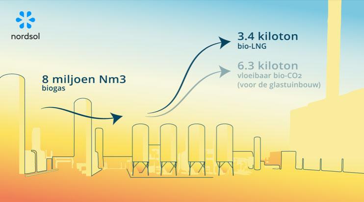 Bio LNG stap 2