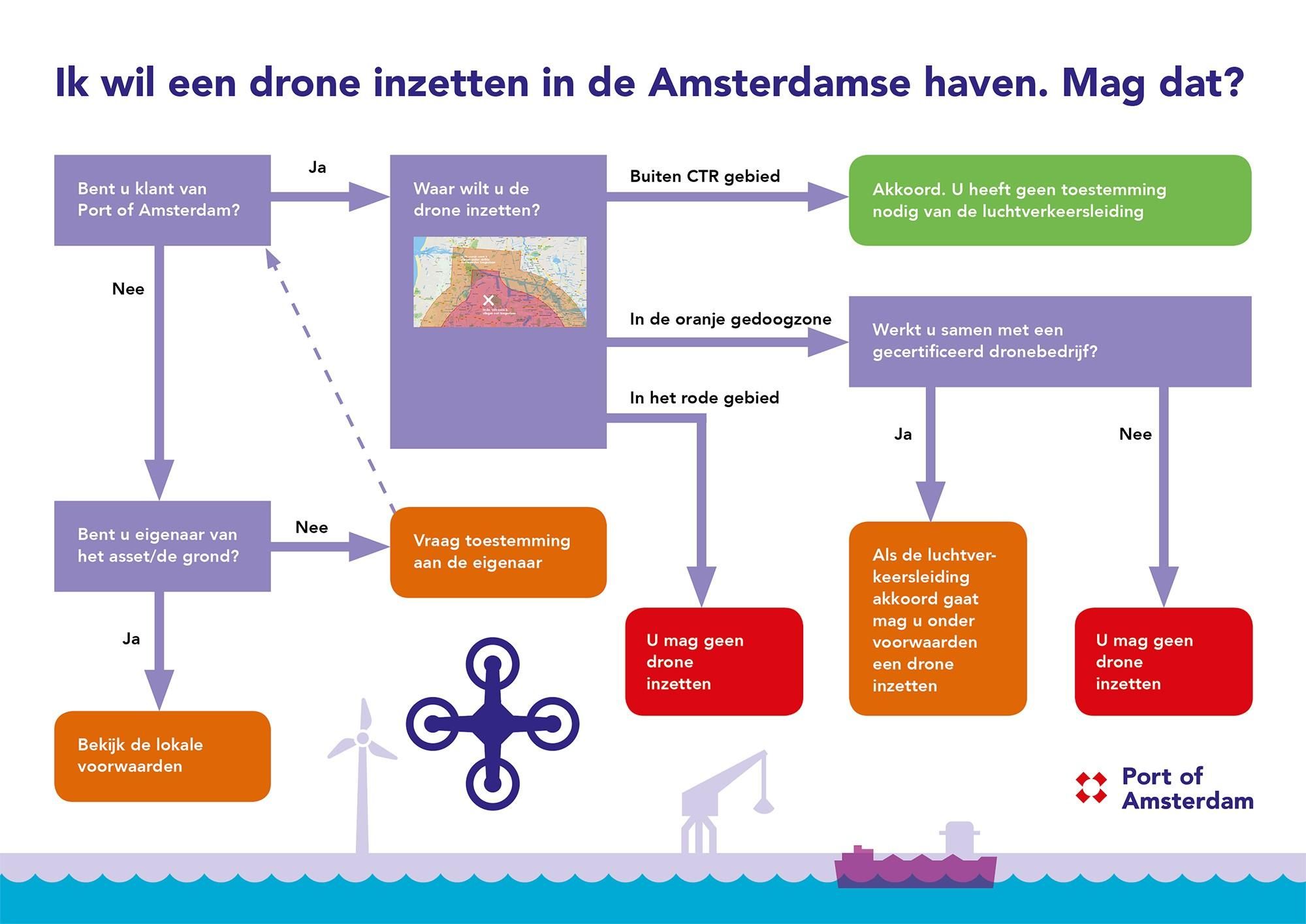 Een drone in de haven, mag dat? Bekijk infographic