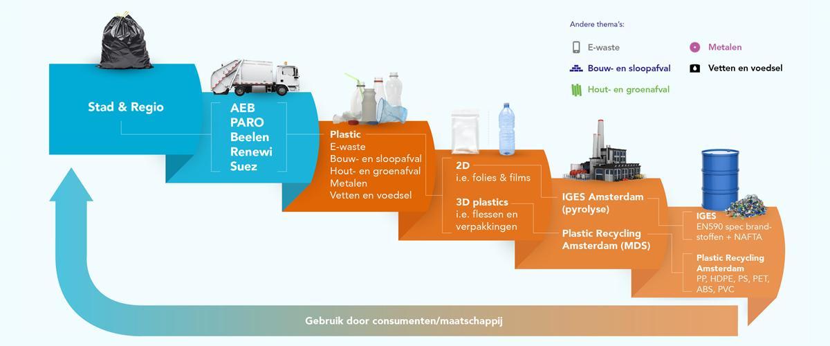 Plastic Ecosysteem