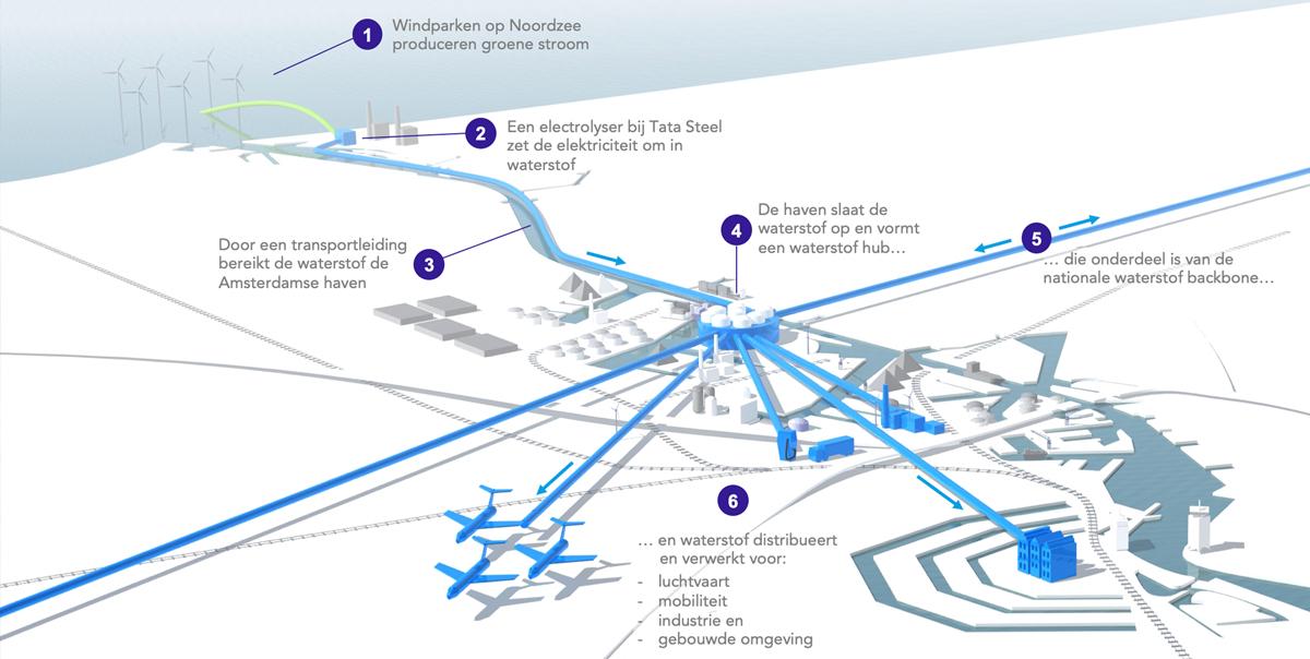 Waterstof hub amsterdam