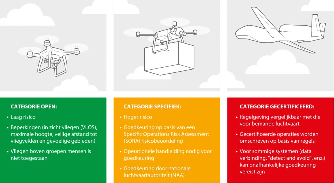 3 type dronevluchten