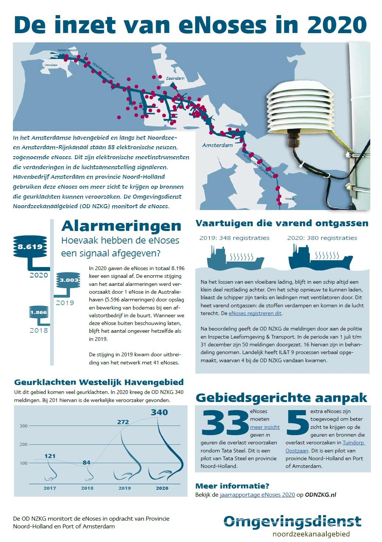 Infographic eNose OD NZKG