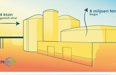 Bio LNG Installatie